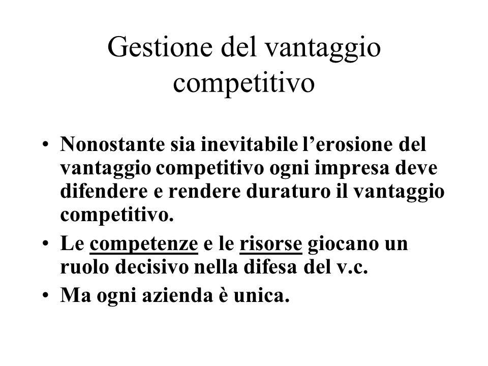 Gestione del vantaggio competitivo