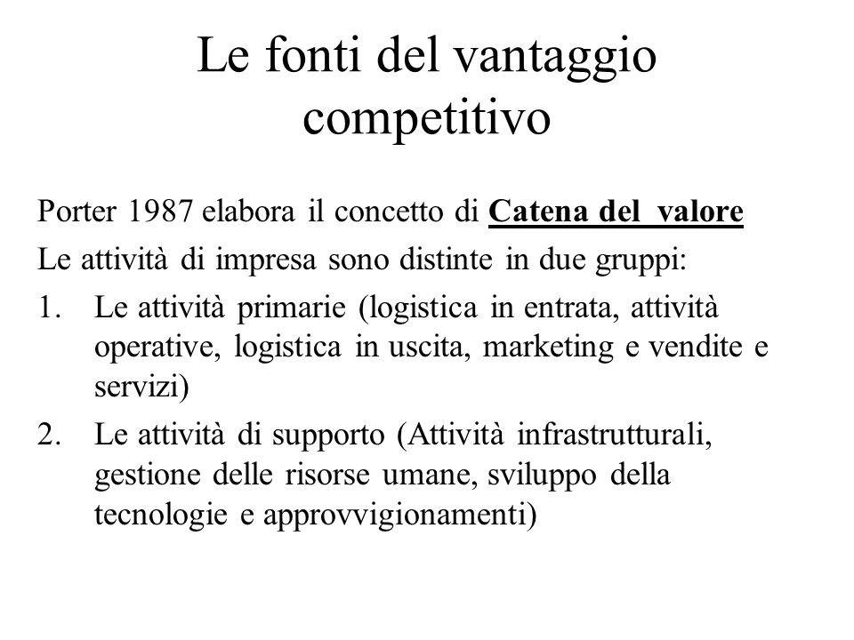 Le fonti del vantaggio competitivo