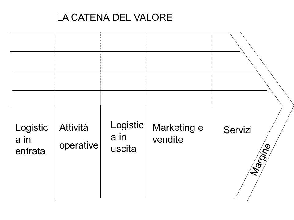 LA CATENA DEL VALORE Logistica in uscita. Logistica in entrata. Attività. operative. Marketing e vendite.
