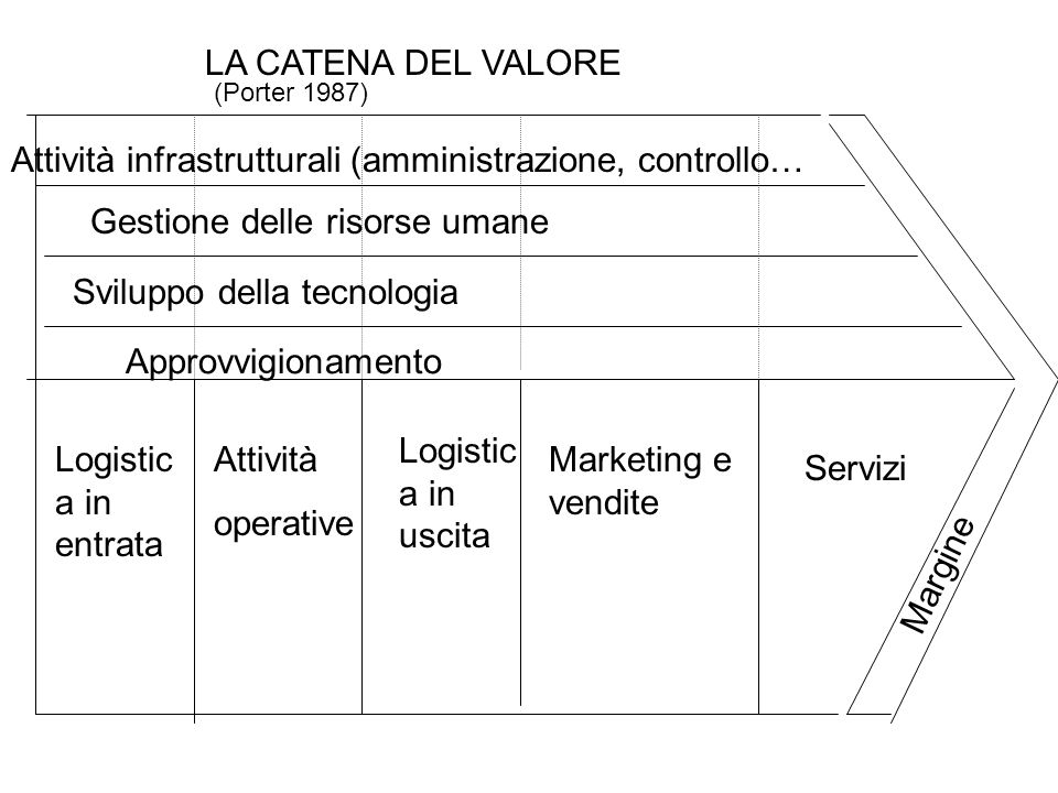 Attività infrastrutturali (amministrazione, controllo…