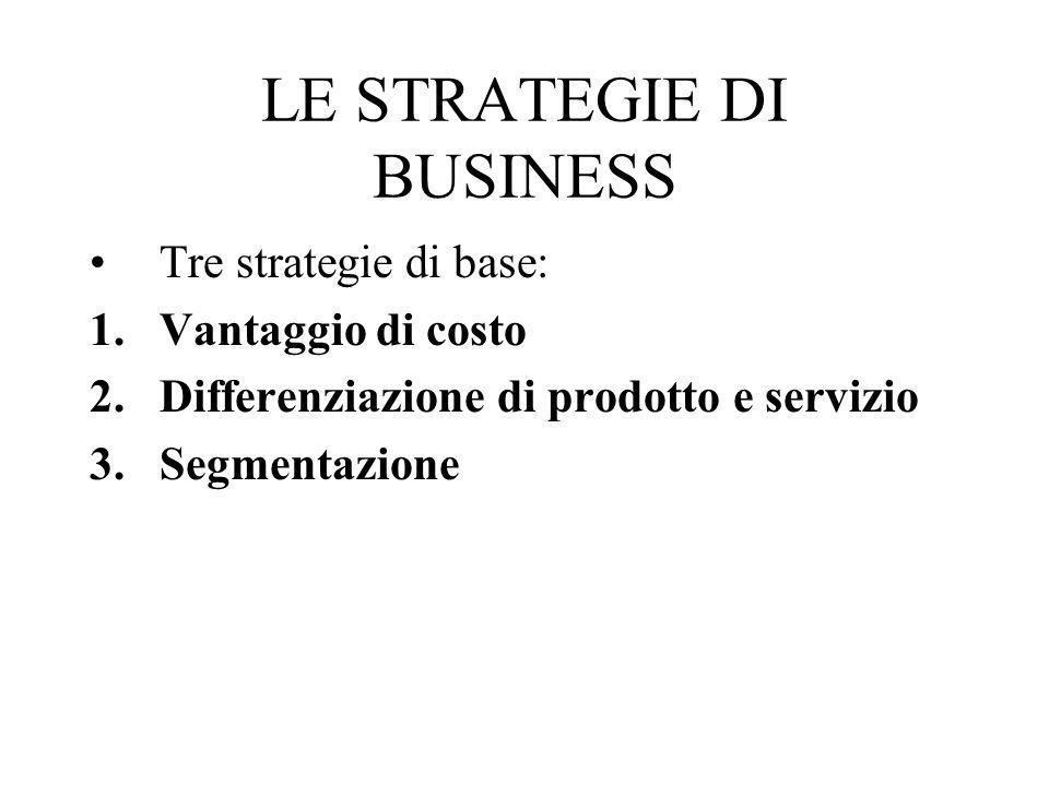 LE STRATEGIE DI BUSINESS