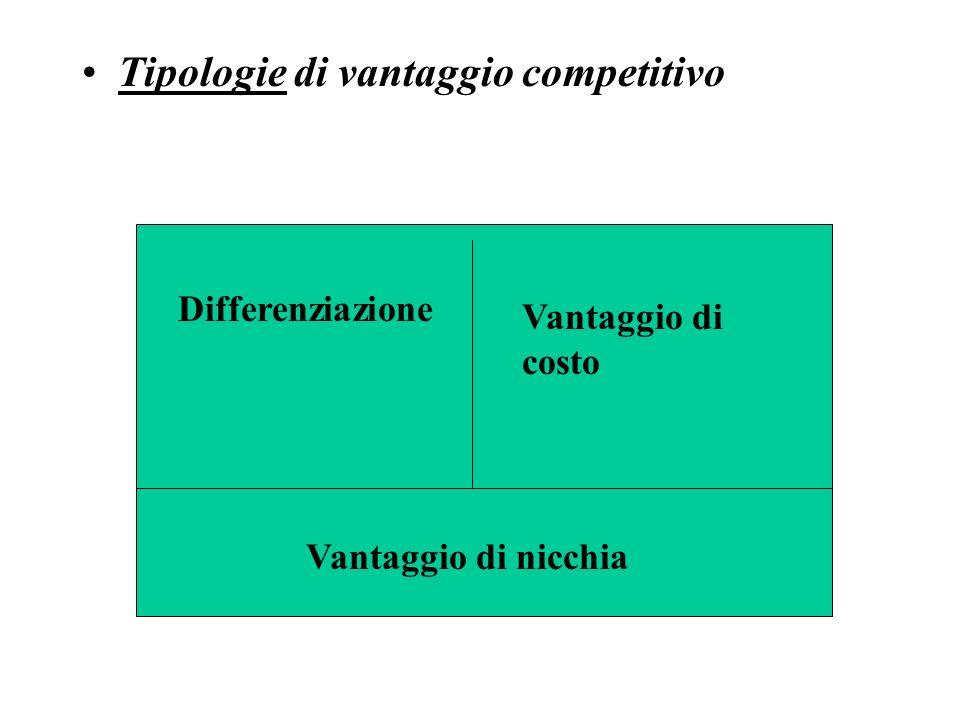 Tipologie di vantaggio competitivo