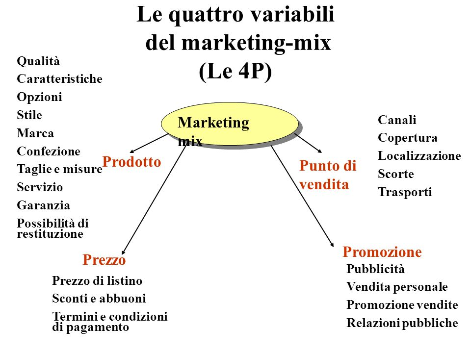 Le quattro variabili del marketing-mix (Le 4P)