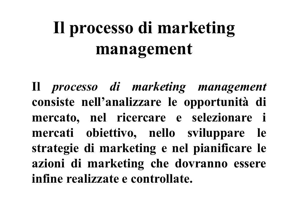 Il processo di marketing management