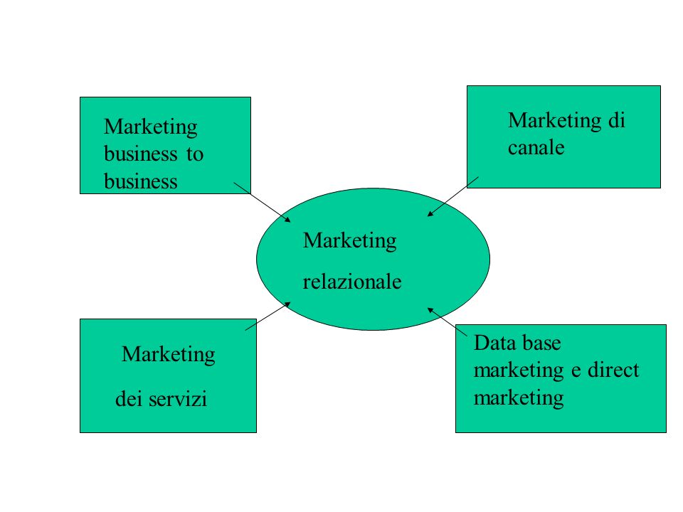 Marketing di canale Marketing business to business. Marketing. relazionale. Data base marketing e direct marketing.