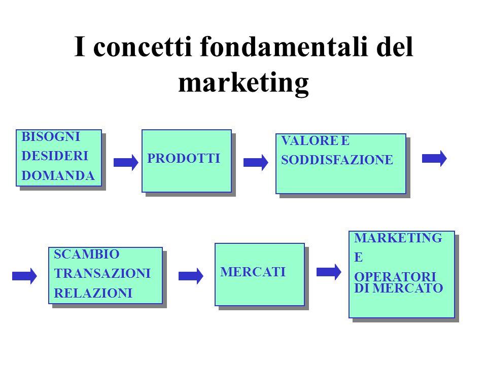 I concetti fondamentali del marketing