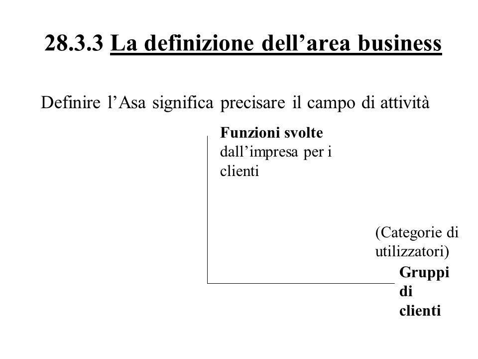 La definizione dell'area business