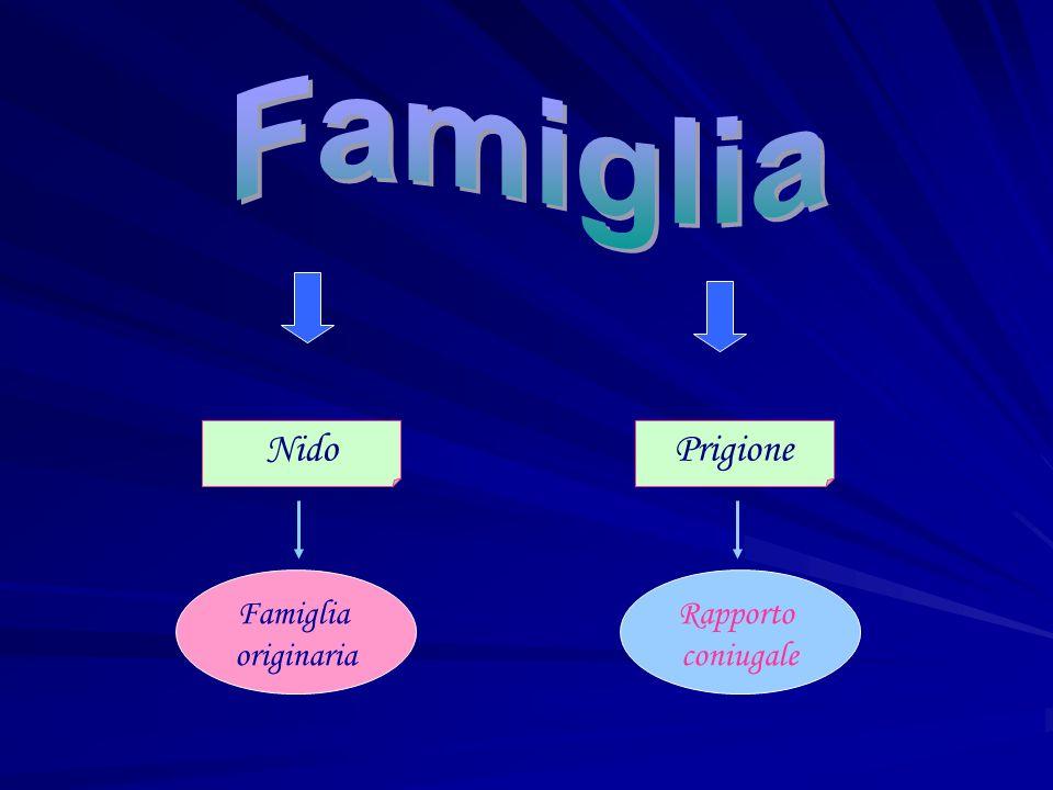Famiglia Nido Prigione Famiglia originaria Rapporto coniugale