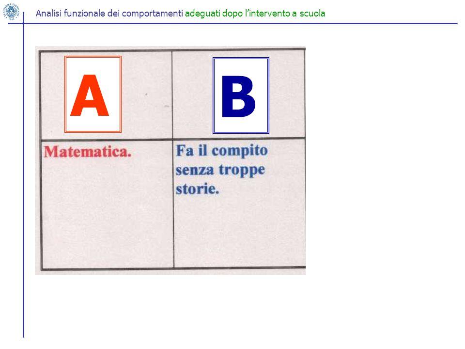Analisi funzionale dei comportamenti adeguati dopo l'intervento a scuola