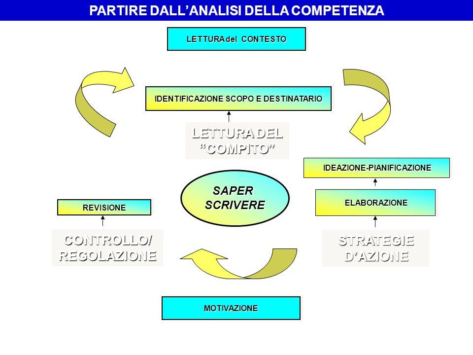 PARTIRE DALL'ANALISI DELLA COMPETENZA