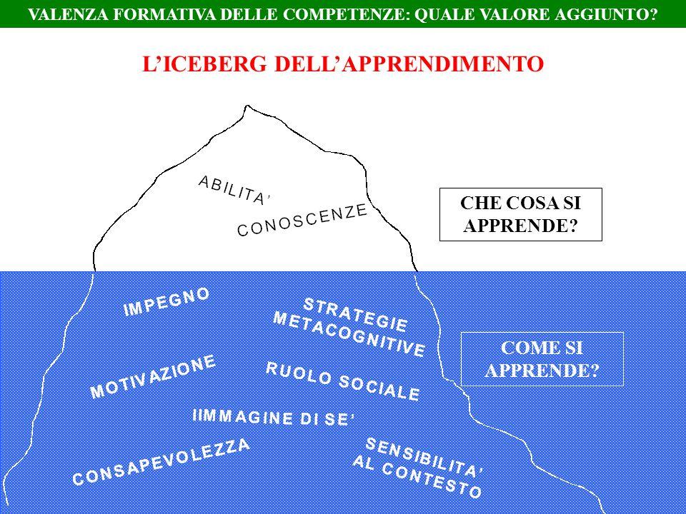L'ICEBERG DELL'APPRENDIMENTO