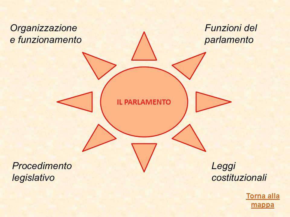 Organizzazione e funzionamento Funzioni del parlamento