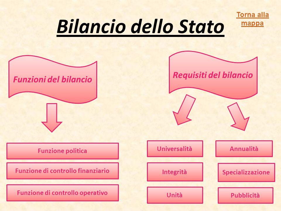 Bilancio dello Stato Requisiti del bilancio Funzioni del bilancio