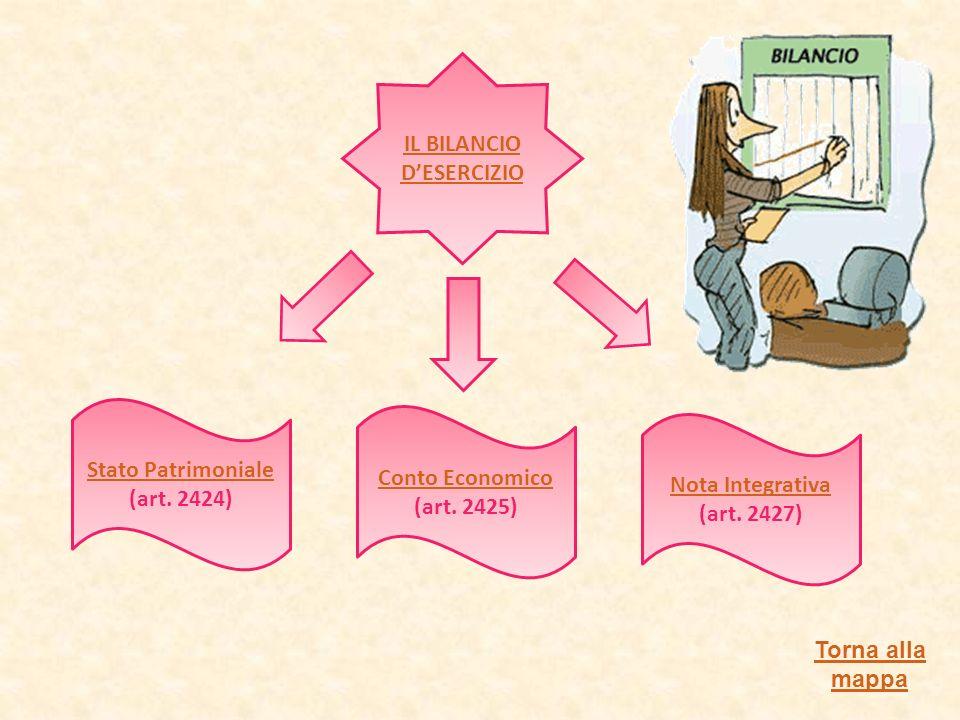 Nota Integrativa (art. 2427)