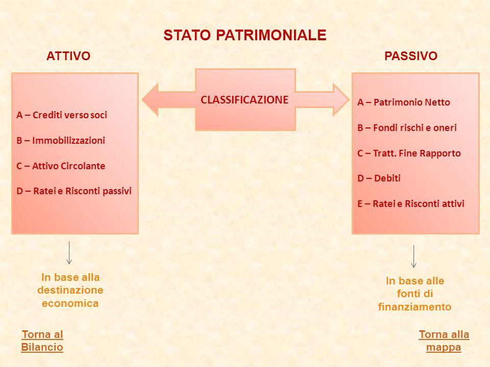 STATO PATRIMONIALE ATTIVO PASSIVO CLASSIFICAZIONE