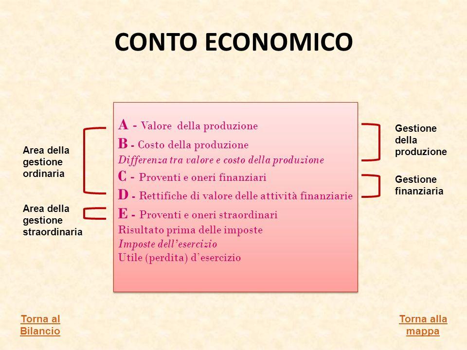 CONTO ECONOMICO A - Valore della produzione B - Costo della produzione