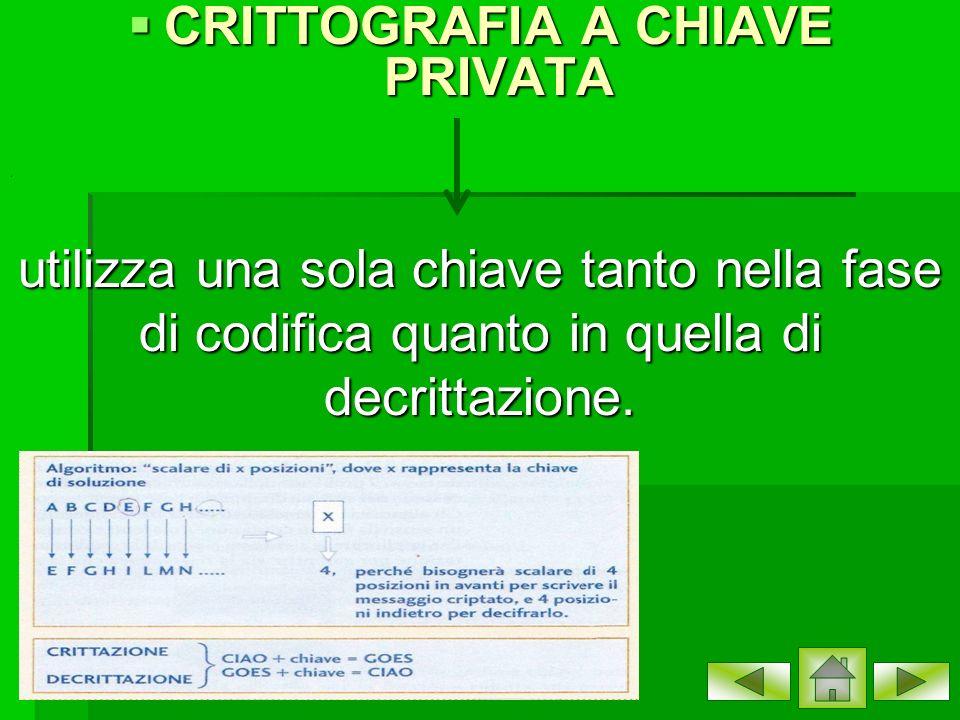 CRITTOGRAFIA A CHIAVE PRIVATA