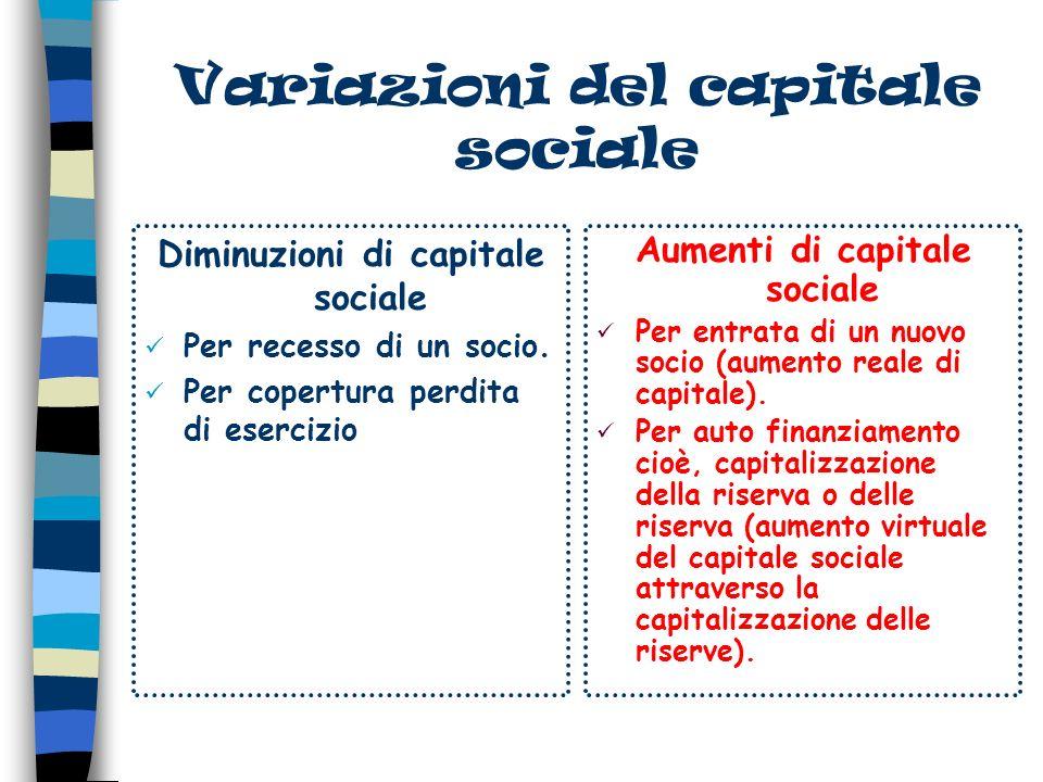 Variazioni del capitale sociale