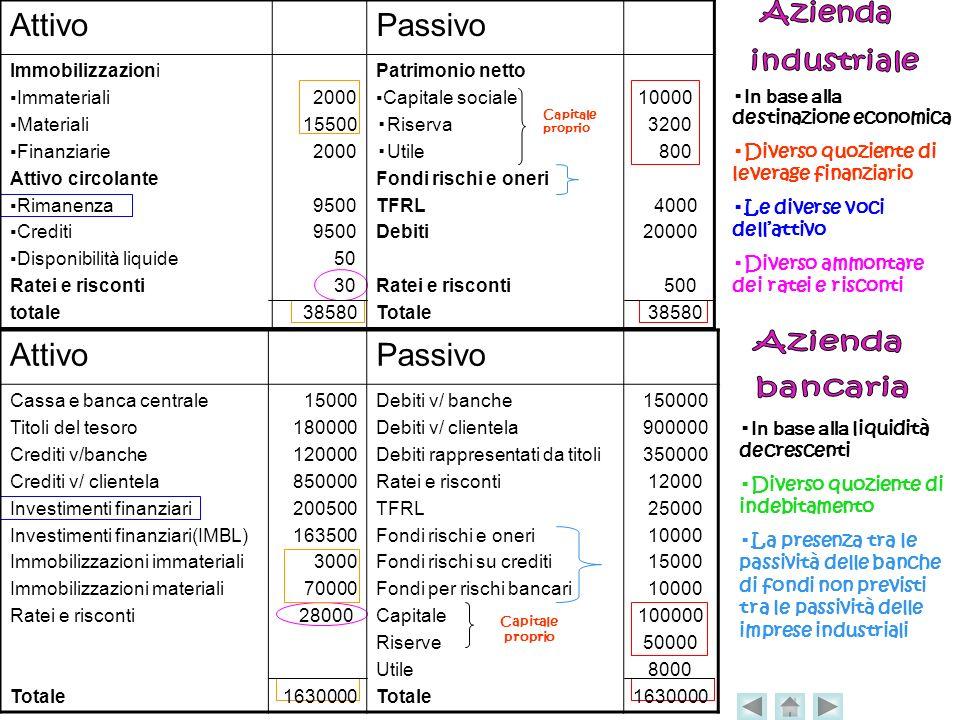 Attivo Passivo Attivo Passivo Azienda industriale Azienda bancaria