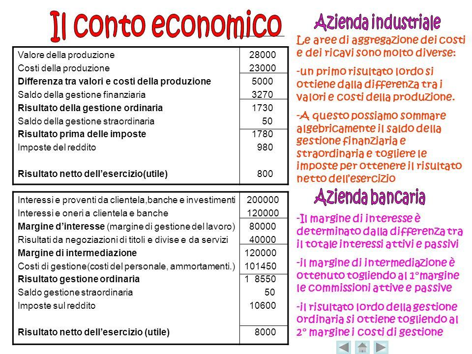 Il conto economico Azienda industriale Azienda bancaria