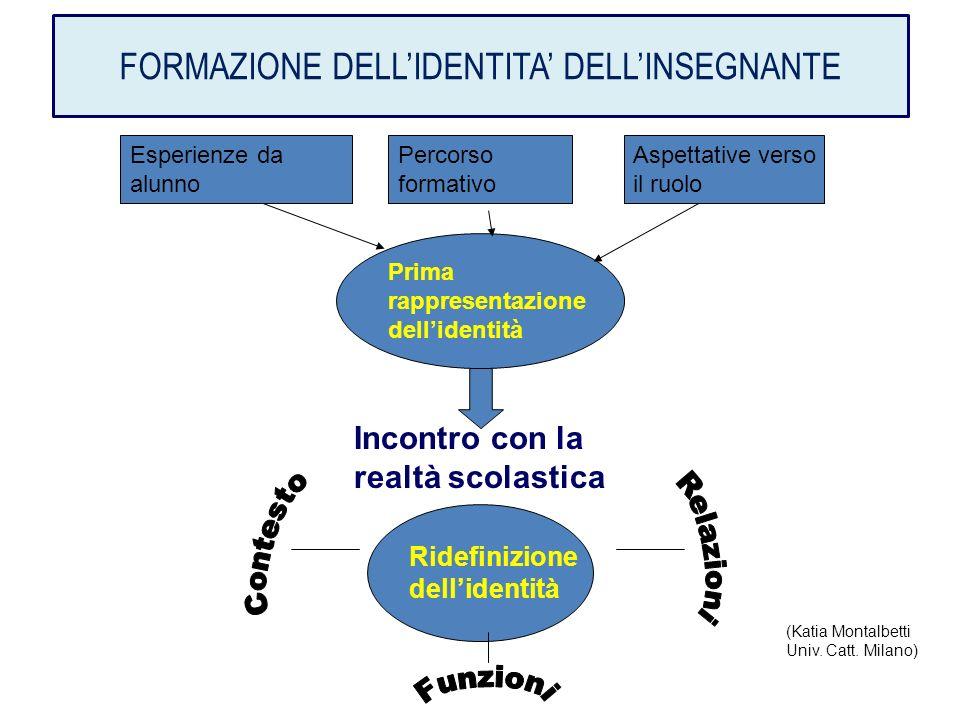 FORMAZIONE DELL'IDENTITA' DELL'INSEGNANTE