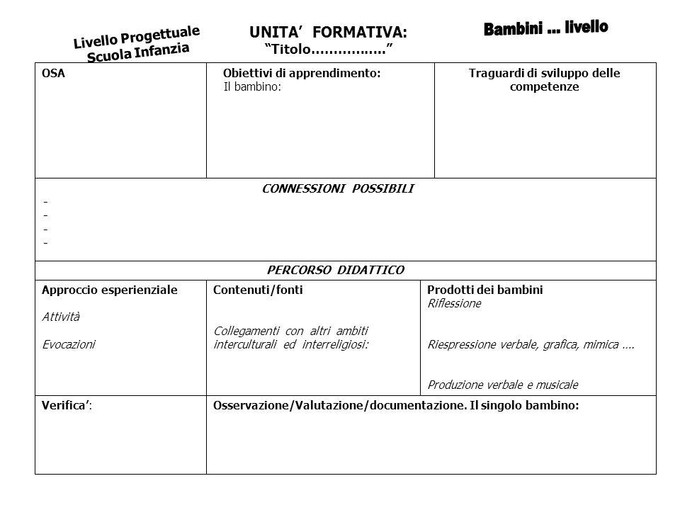 UNITA' FORMATIVA: Titolo…………….. Livello Progettuale Scuola Infanzia