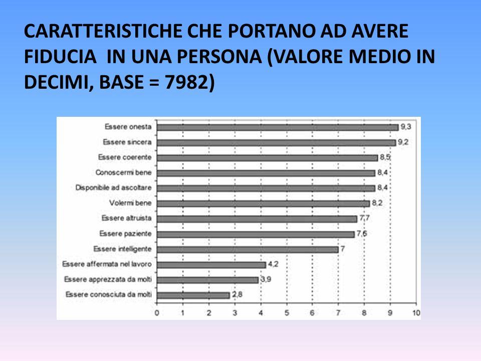 CARATTERISTICHE CHE PORTANO AD AVERE FIDUCIA IN UNA PERSONA (VALORE MEDIO IN DECIMI, BASE = 7982)
