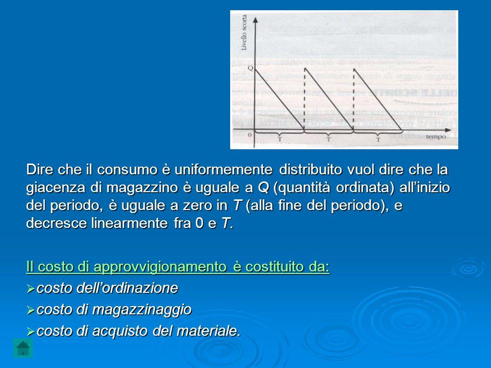 Dire che il consumo è uniformemente distribuito vuol dire che la giacenza di magazzino è uguale a Q (quantità ordinata) all'inizio del periodo, è uguale a zero in T (alla fine del periodo), e decresce linearmente fra 0 e T.