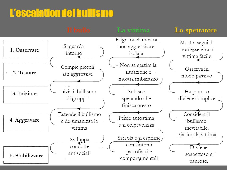 L'escalation del bullismo