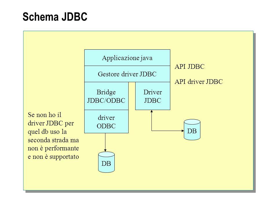 Schema JDBC Applicazione java API JDBC Gestore driver JDBC