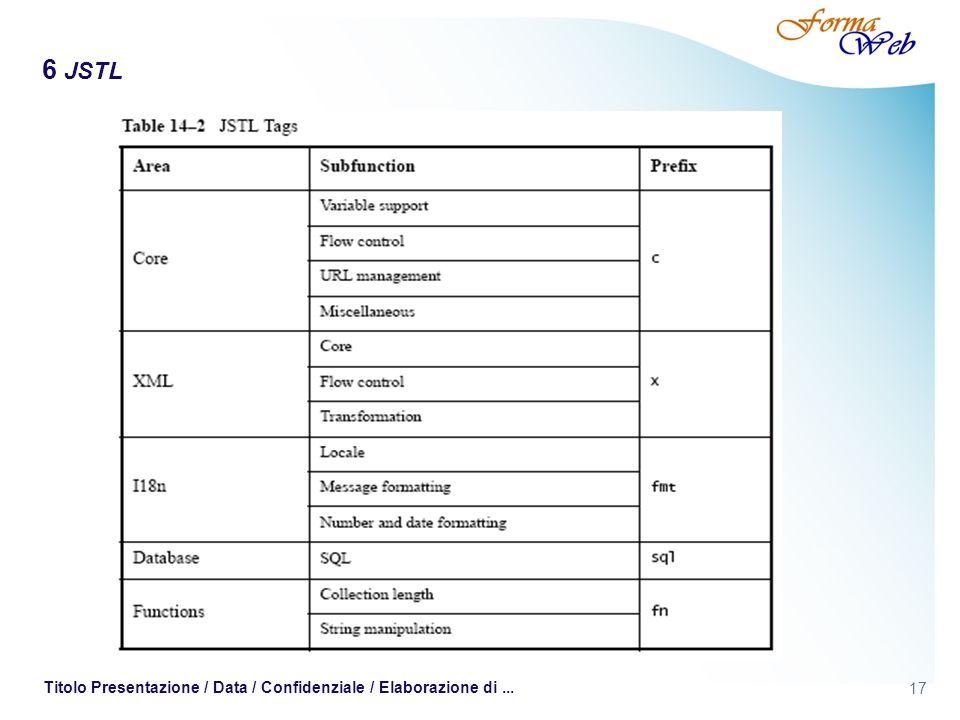 6 JSTL Titolo Presentazione / Data / Confidenziale / Elaborazione di ...
