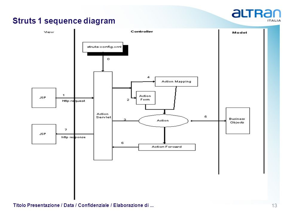 Struts 1 sequence diagram