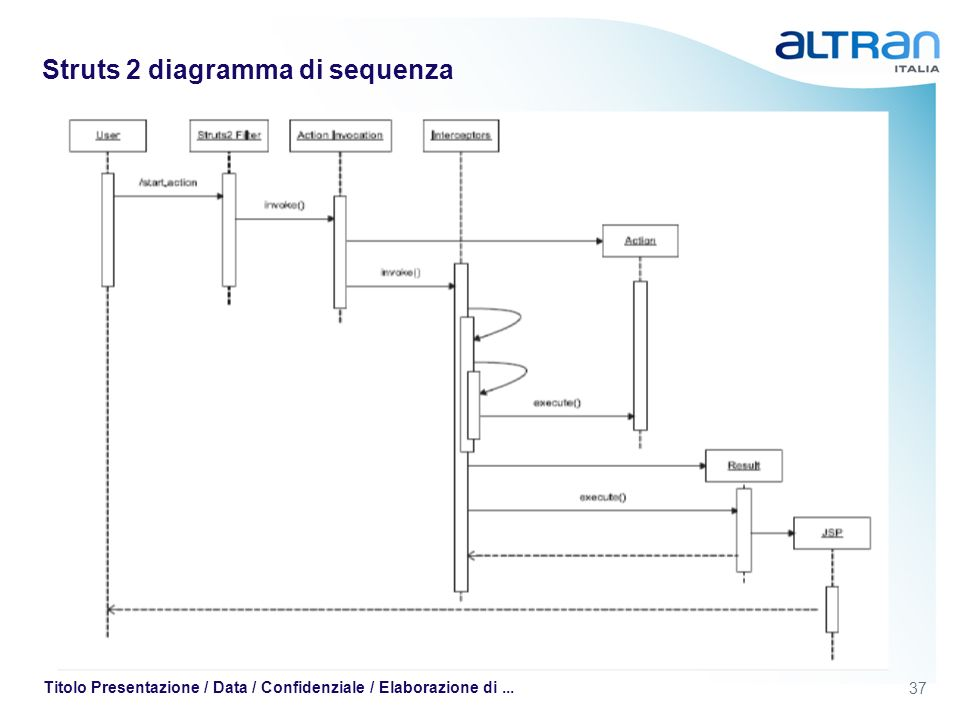 Struts 2 diagramma di sequenza