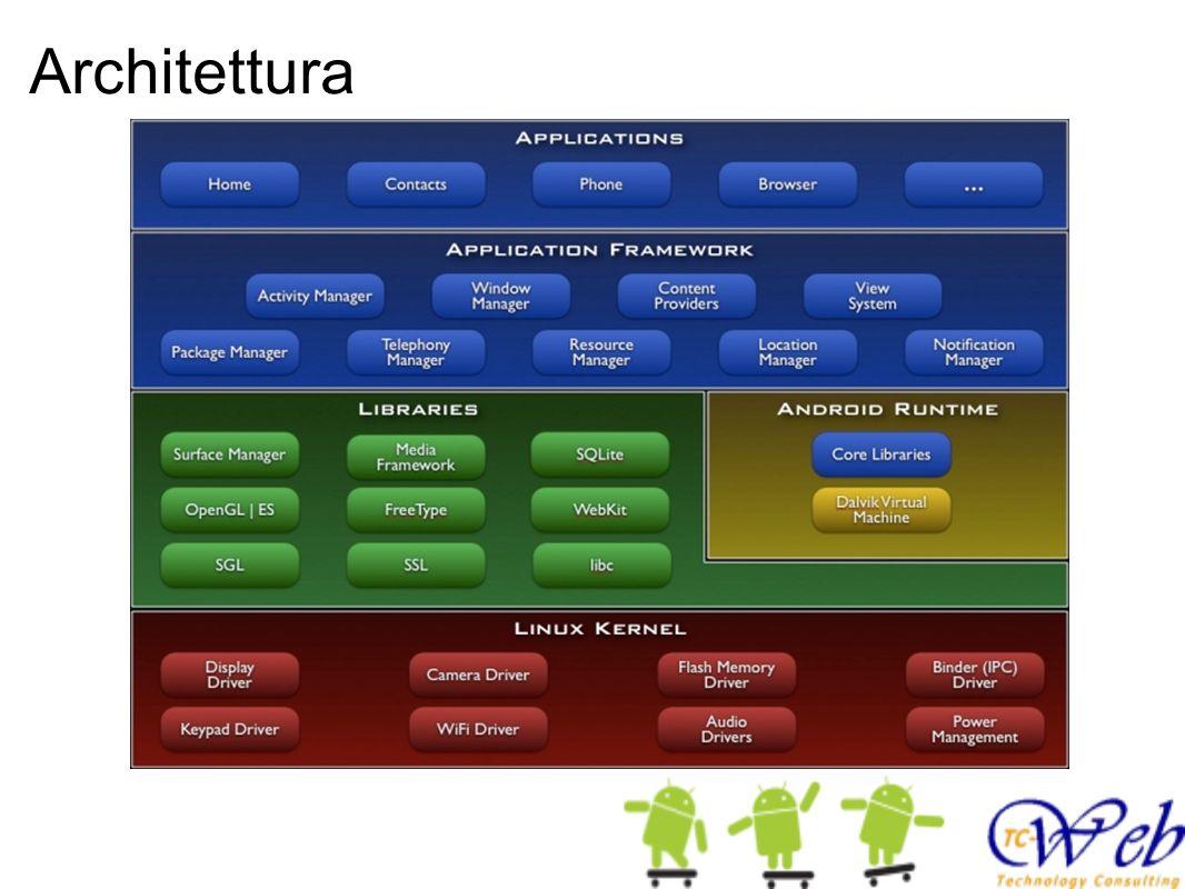 Architettura Activity Manager: gestisce il ciclo di vita delle applicazioni. Lo sviluppatore si puo agganciare a degli eventi.