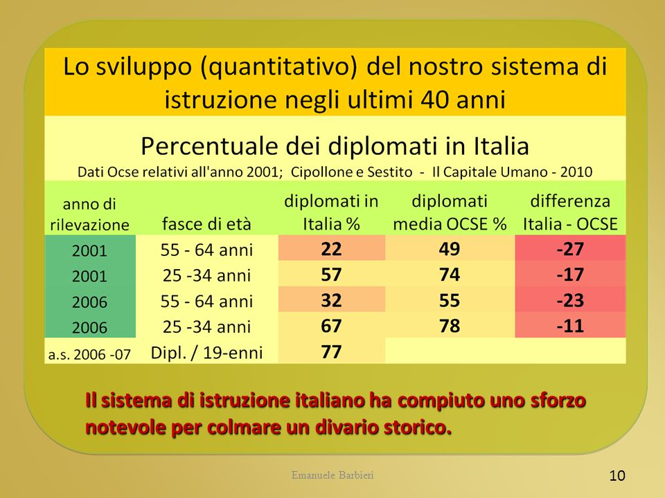 CIDI 5.05.2009 Tecnodid@formazione. 19/07/2010. Il sistema di istruzione italiano ha compiuto uno sforzo notevole per colmare un divario storico.