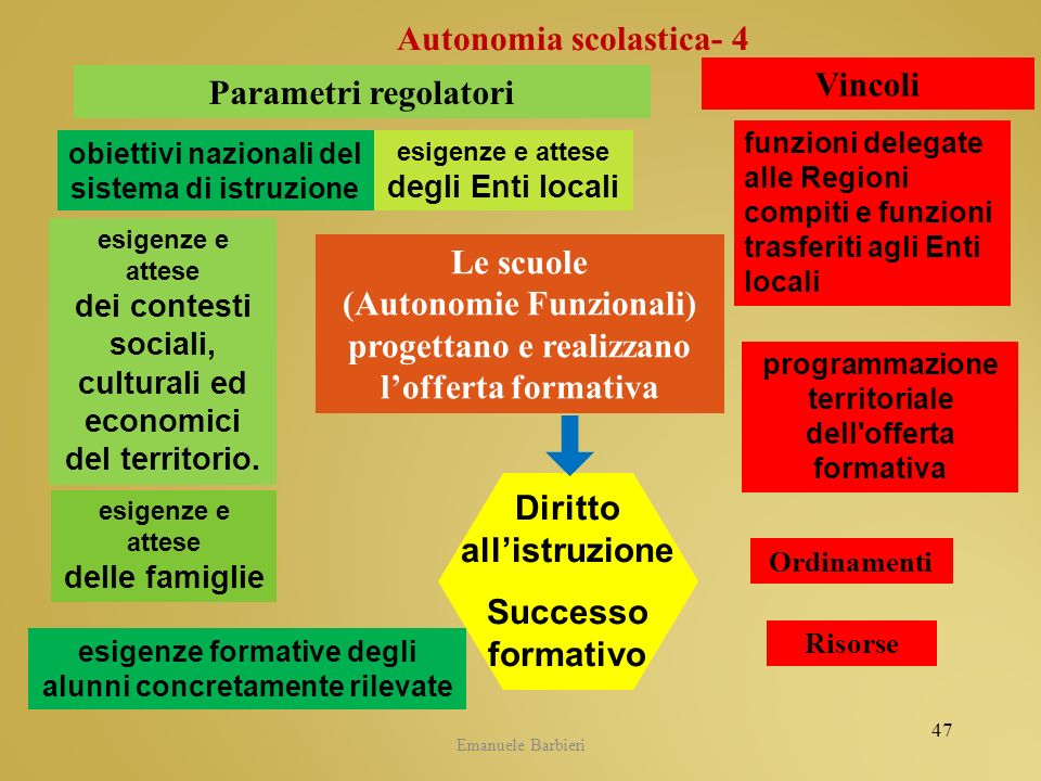 Autonomia scolastica- 4 Vincoli Parametri regolatori