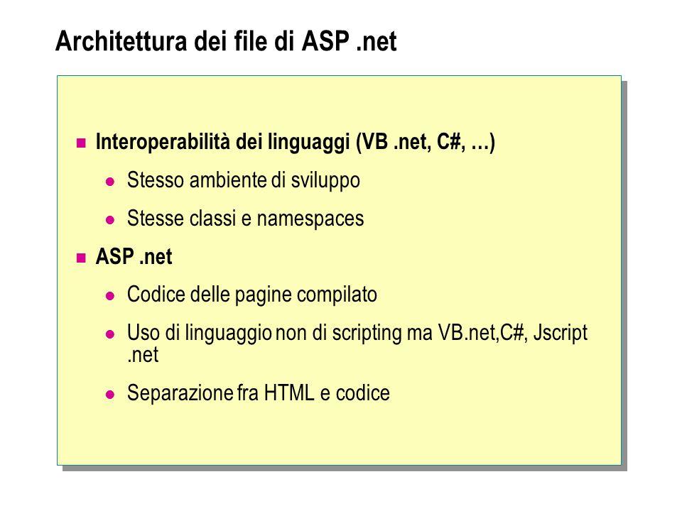 Architettura dei file di ASP .net
