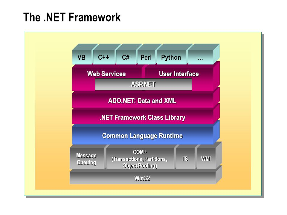 .NET Framework Class Library Common Language Runtime