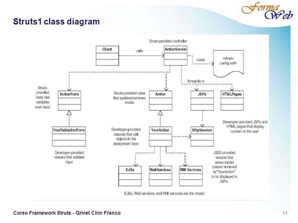 Struts1 class diagram Corso Framework Struts - Grivet Chin Franco