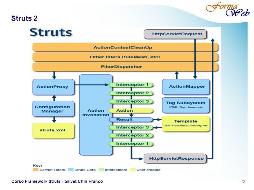 Struts 2 Corso Framework Struts - Grivet Chin Franco