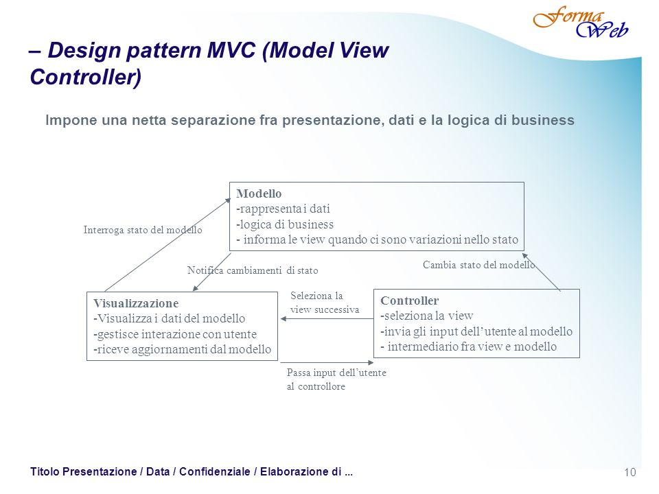 – Design pattern MVC (Model View Controller)