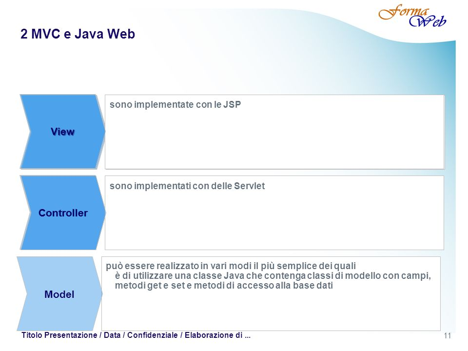 2 MVC e Java Web View View View View View Controller Controller