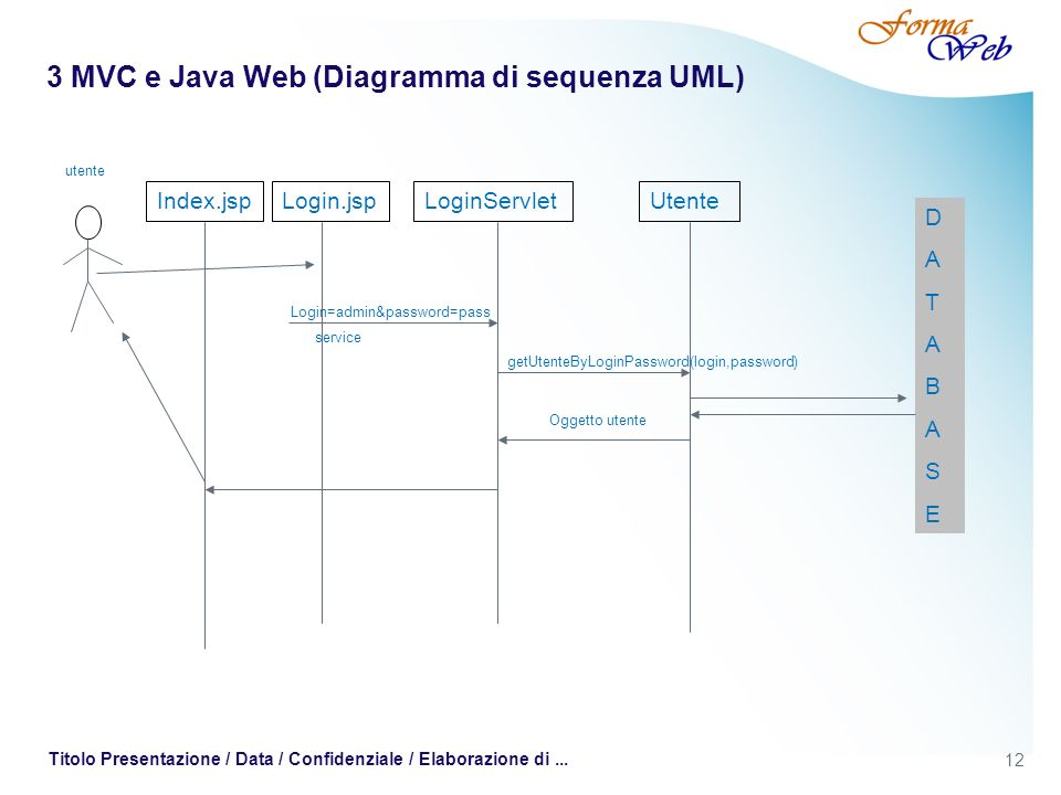 3 MVC e Java Web (Diagramma di sequenza UML)