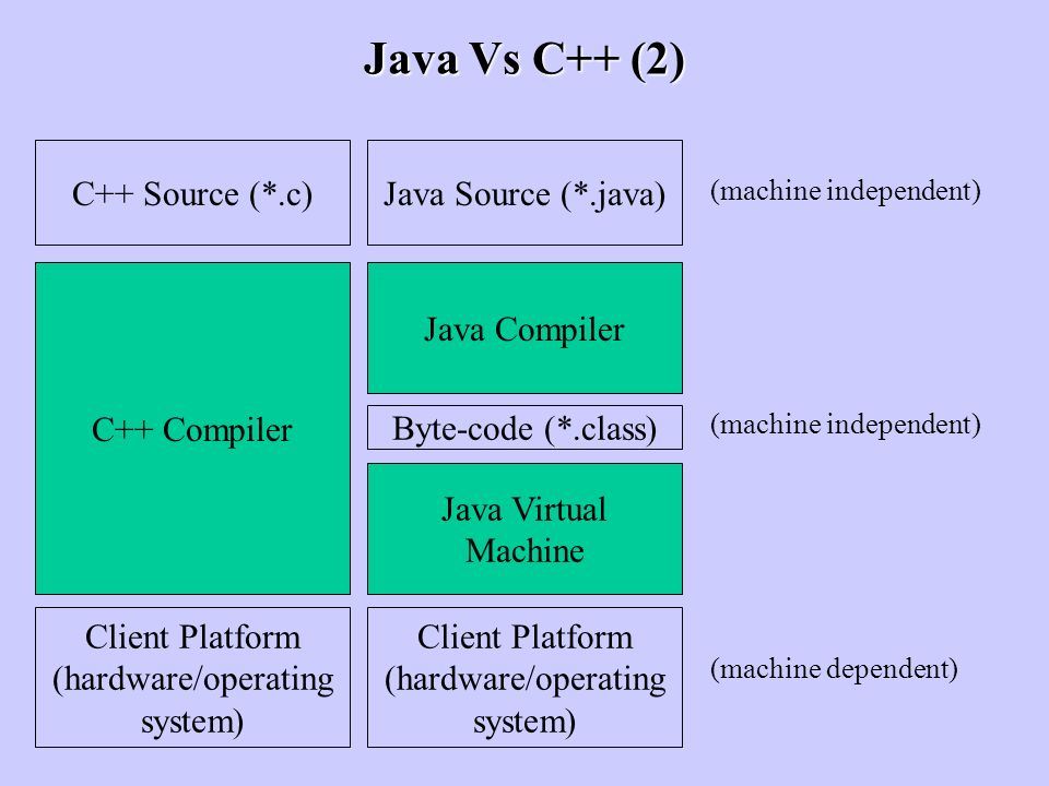 Java Vs C++ (2) C++ Source (*.c) Java Source (*.java) C++ Compiler