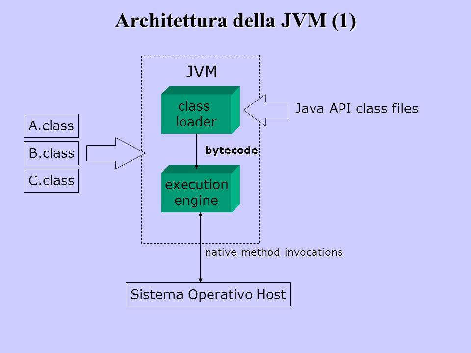 Architettura della JVM (1)