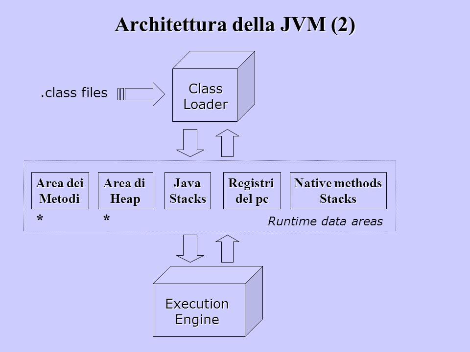 Architettura della JVM (2)