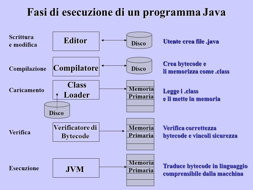 Fasi di esecuzione di un programma Java