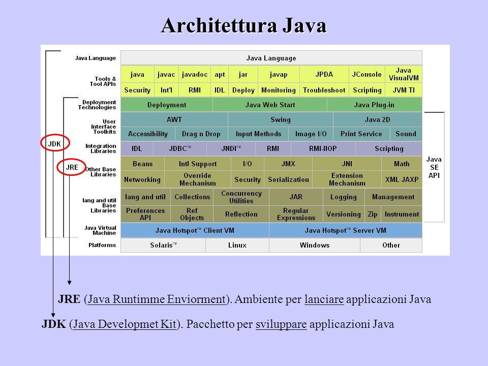 Architettura Java JRE (Java Runtimme Enviorment). Ambiente per lanciare applicazioni Java.