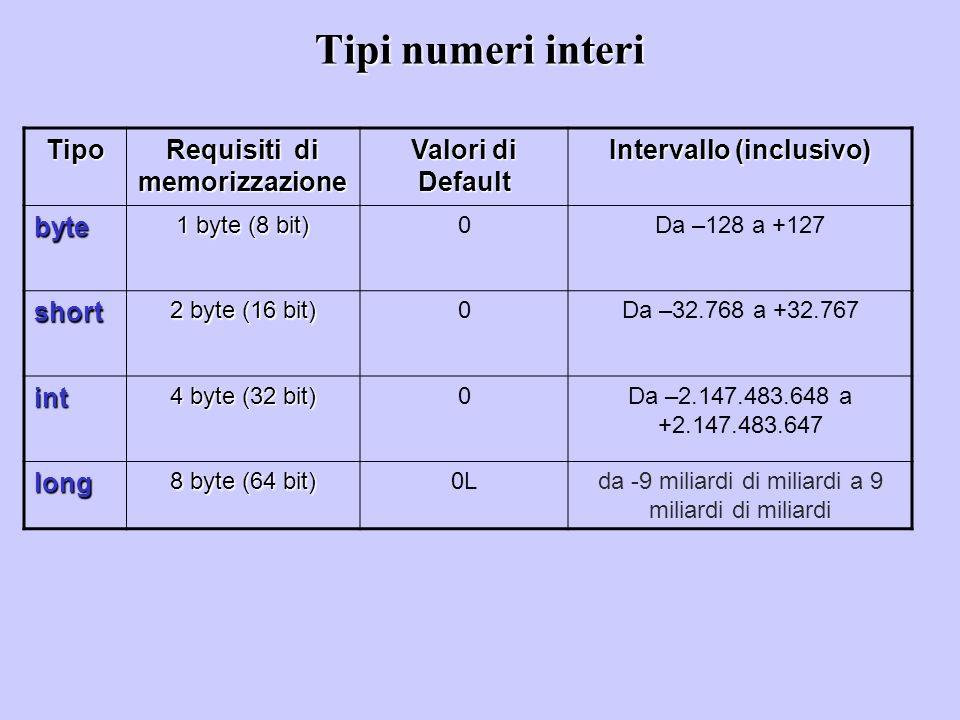 Requisiti di memorizzazione Intervallo (inclusivo)