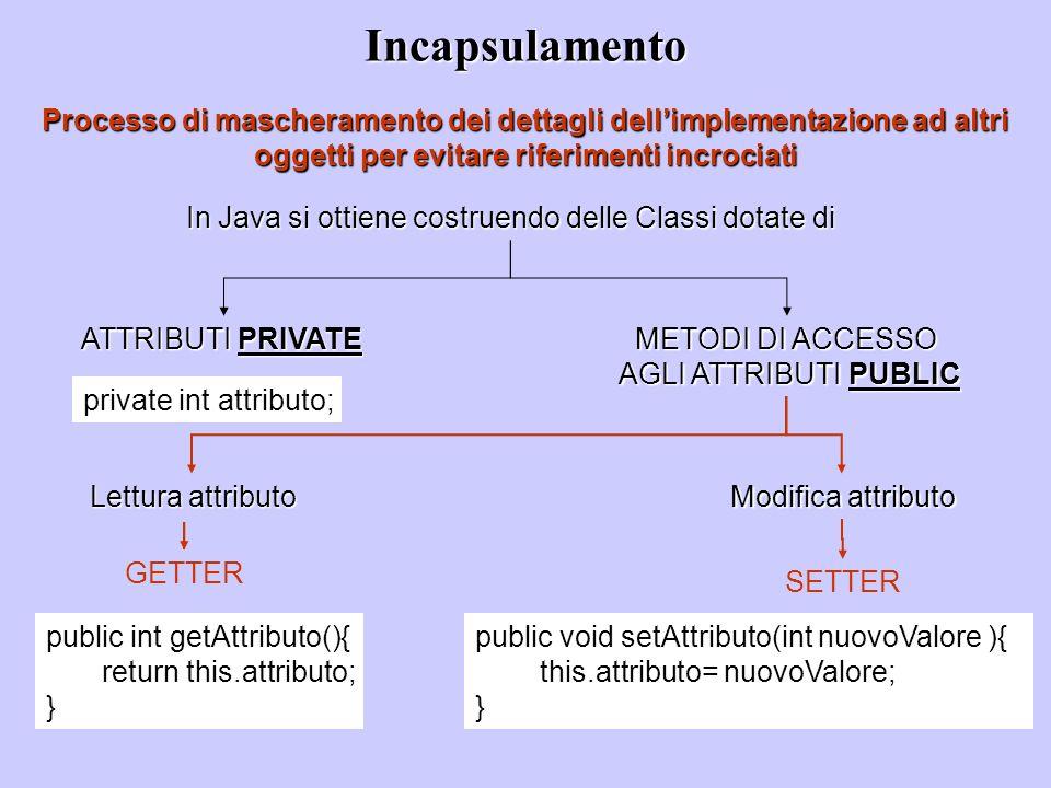 Incapsulamento Processo di mascheramento dei dettagli dell'implementazione ad altri oggetti per evitare riferimenti incrociati.